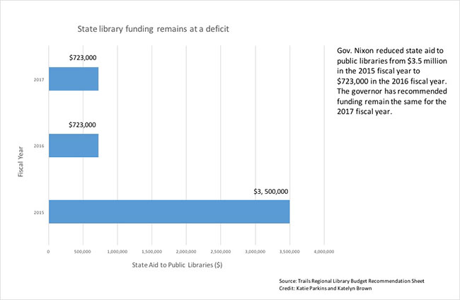 libraryfunding0303_infographic